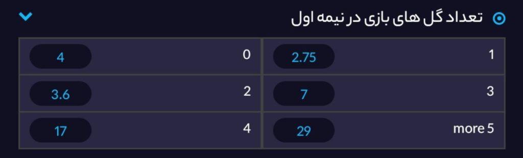 تعداد گل های بازی در نیمه ی اول